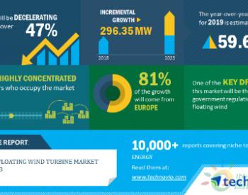 2020-24年<em>全球</em>浮动式海上<em>风电</em>装机将增长296MW