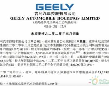 吉利汽车:3月<em>汽车总销量</em>73021部 同比减少41%