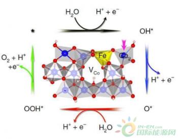 科学家发明了双催化纳米带,向<em>环保</em>型氢燃料生产迈进了一步