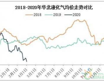 2020年一季度华北液化气市场分析与展望