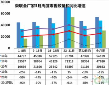 <em>乘联会</em>:3月乘用车日均零售同比下降36%