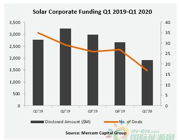 疫情之下的第一季度 全球太阳能投资减少31%