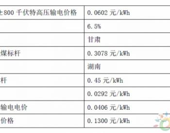 甘肃省风、光发电本地消纳和特高压外送电价竞争力分析