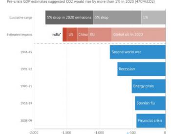 英研究称新冠或引发最大年度<em>碳</em>排降幅,但仍难达<em>减排</em>目标