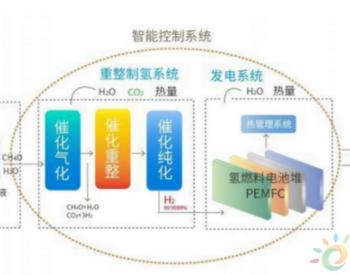 氢能与燃料电池产业化路漫漫