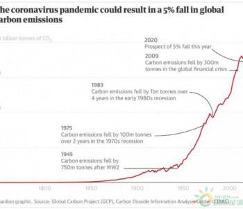 【趋势】疫情将使<em>碳</em>排放回到10年前,但这不是气候的胜利!