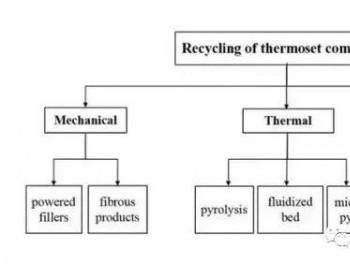 风电叶片复合材料的回收和再利用综述