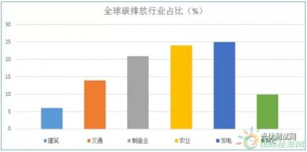 IHS解读:2020十大清洁能源技术-中国能源要闻-能源要闻-能源资讯-国际能源网