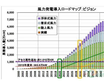 """等风来——从""""新""""出发全面解读日本风电市场"""