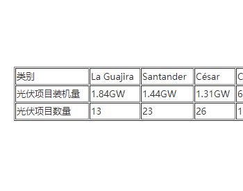 9.47GW!<em>哥伦比亚</em>太阳能装机激增,一季度建设1.2GW