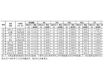 最新!<em>山西</em>省55个<em>空气质量</em>国控监测点位排名出炉