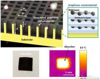 澳洲发布新型石墨烯<em>太阳能</em>加热超材料 可用于储<em>热</em>、光热<em>发电</em>、海水淡化等工业领域