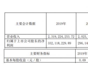 文山电力2019年净利3.32亿较上年同期增长12.15%<em>售</em>电量增加