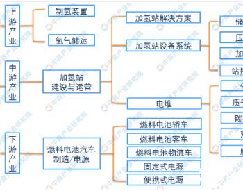 多家企业共建加氢站 力推北京氢能<em>汽车</em>商业化 中国加氢站产业链上中下游分析