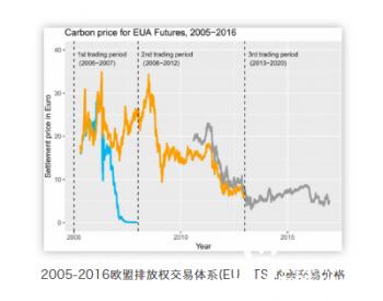 你知道<em>二氧化碳排放权</em>可以交易吗?国际碳交易降低了碳排放量