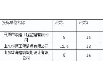 中标|山东莒县陵阳街道2020年光伏发电扶贫项目(监理)预中标公示