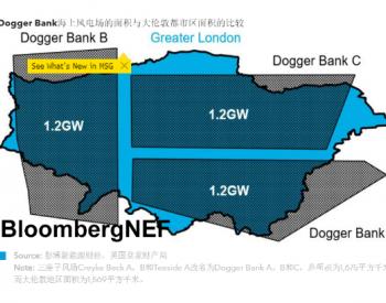 BNEF市场调研|未来海上风电场的运维策略