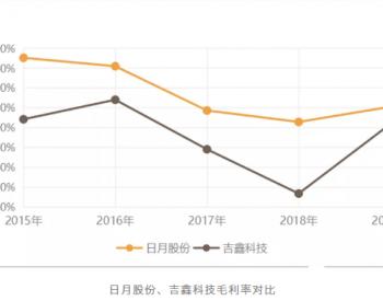 扩产中的日月股份:净利增八成 产能翻两番