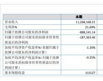 东白股份2019年亏损88.81万 较上年同期由盈转亏