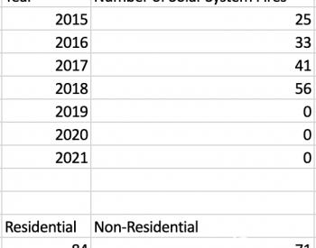 独家翻译|美国太阳能装置火灾数量呈上升趋势 2018年达155起!