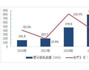 """光伏平价上网有望开启""""光伏+储能""""市场发展新征程"""