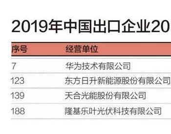 华为、日升、天合、<em>隆基</em>进入2019中国出口企业前200强