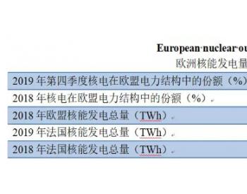 2019年四季度欧盟<em>核能发电</em>占比达25%
