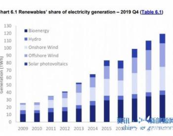 <em>生物质</em>能源<em>发电量</em>在英国创下新纪录