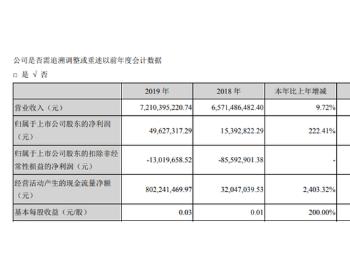 大连重工2019年净利4962.73万较上年同期增长222.41%