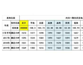 大同基地13个电站三年发电时数对比,华电、晶澳最后