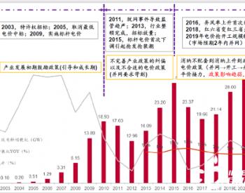 风电投资逆势增长!