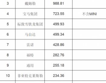2019年车企营销费用排行榜:大众1620亿称王 能顶12个丰田