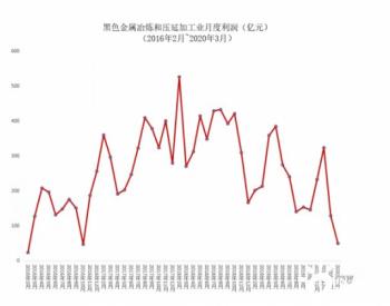 大减76%3月钢铁利润跌至2016年初水平!