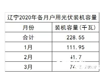 辽宁2020年一季度户用光伏详细统计数据