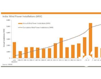 Q1印度新增风电装机容量189MW 降幅超六成