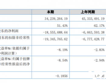 必可测2019年亏损1855.57万元 部分煤电企业成本增加