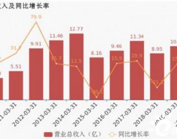 <em>许继电气</em>:2020年一季度归母净利润同比大增52.9%,约为3849万元