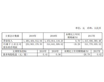 <em>江苏新能</em>2019年净利2.54亿较上年同期下滑19.29%风电总发电量下滑