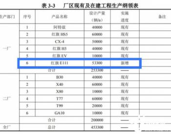 红旗E111<em>电动汽车</em>项目曝光 设计年<em>产量</em>为5.33万