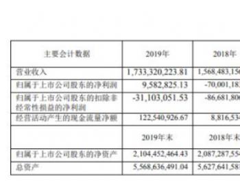 长春燃气2019年净利958.28万扭亏为盈 民用<em>天然气销售</em>收入有所提高