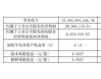 <em>山东钢铁</em>2020年第一季度净利2896.62万元 同比下滑80.78%