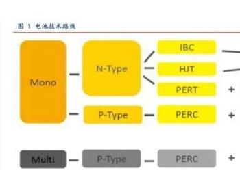 <em>PERC</em>和HJT带来光伏<em>电池</em>设备新时代!