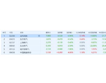 港股<em>电力设备</em>股普跌,<em>行业</em>龙头金风科技跌超6%