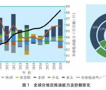 巨型炼厂崛起,中国炼油格局重构前景