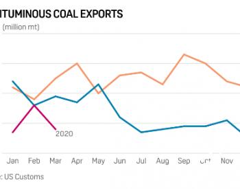 2020年3月美国<em>煤炭</em>出口增至627万吨 印度成最大出口目的地