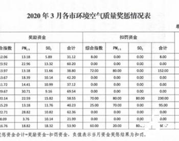 <em>山西</em>:2020年三月份<em>空气质量</em>奖惩出结果