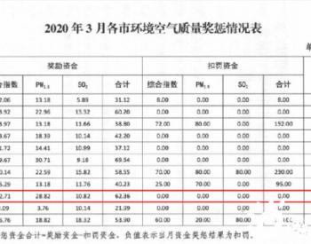<em>山西</em>忻州<em>空气质量</em>改善 获奖励资金62.36万元!