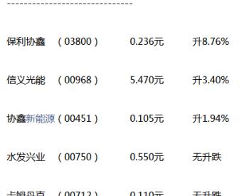 地公布<em>光伏补贴</em>名单 保利协鑫上涨9%信义光能升3%