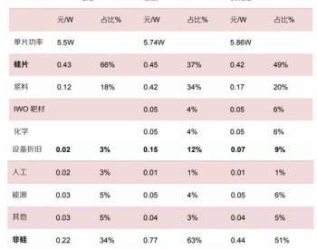 相差0.57 元/W 附HJT电池与<em>PERC电池</em>成本对照表