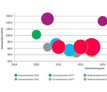 疫情下荷兰700兆瓦<em>海上风电</em>举行公开竞标,引发思考